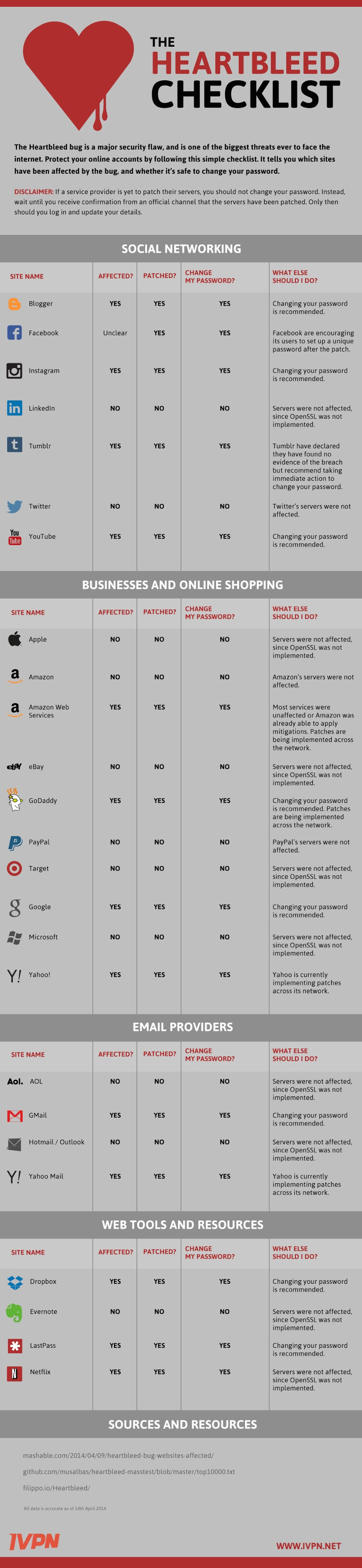 DigitalClimber-Heartbleed-infographic